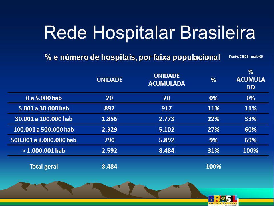 % e número de hospitais, por faixa populacional