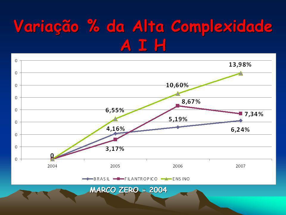 Variação % da Alta Complexidade A I H