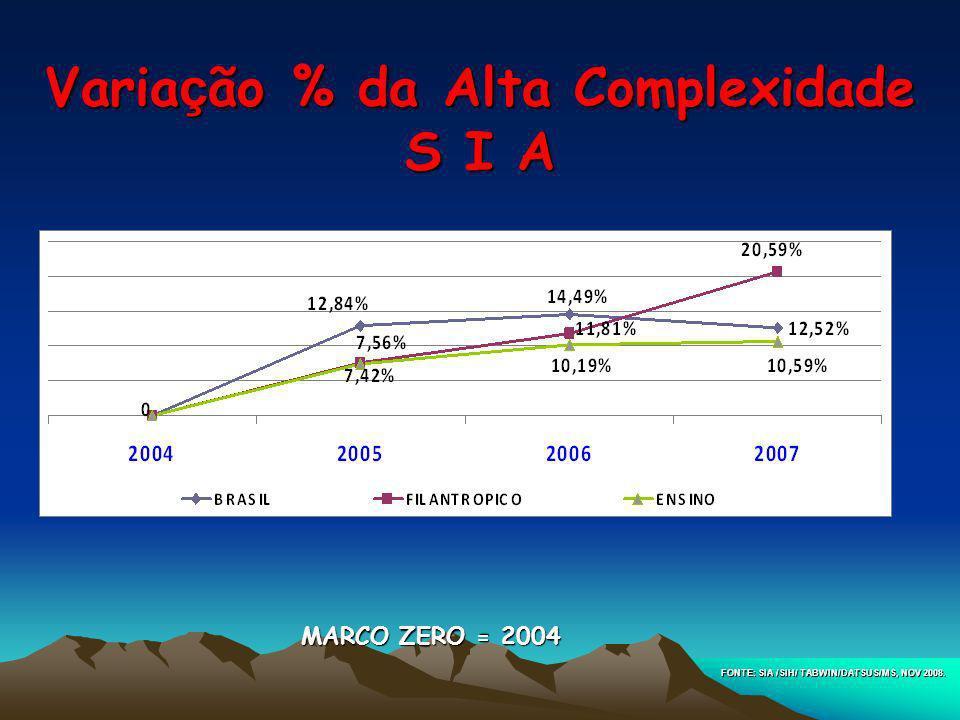 Variação % da Alta Complexidade S I A