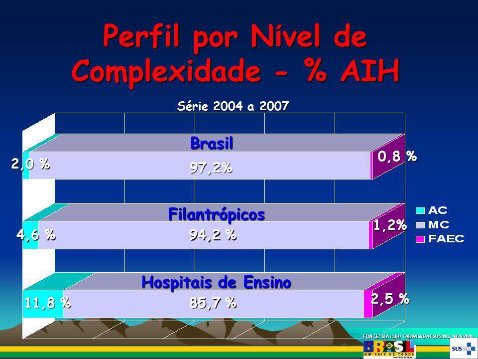 Perfil por Nível de Complexidade - % AIH