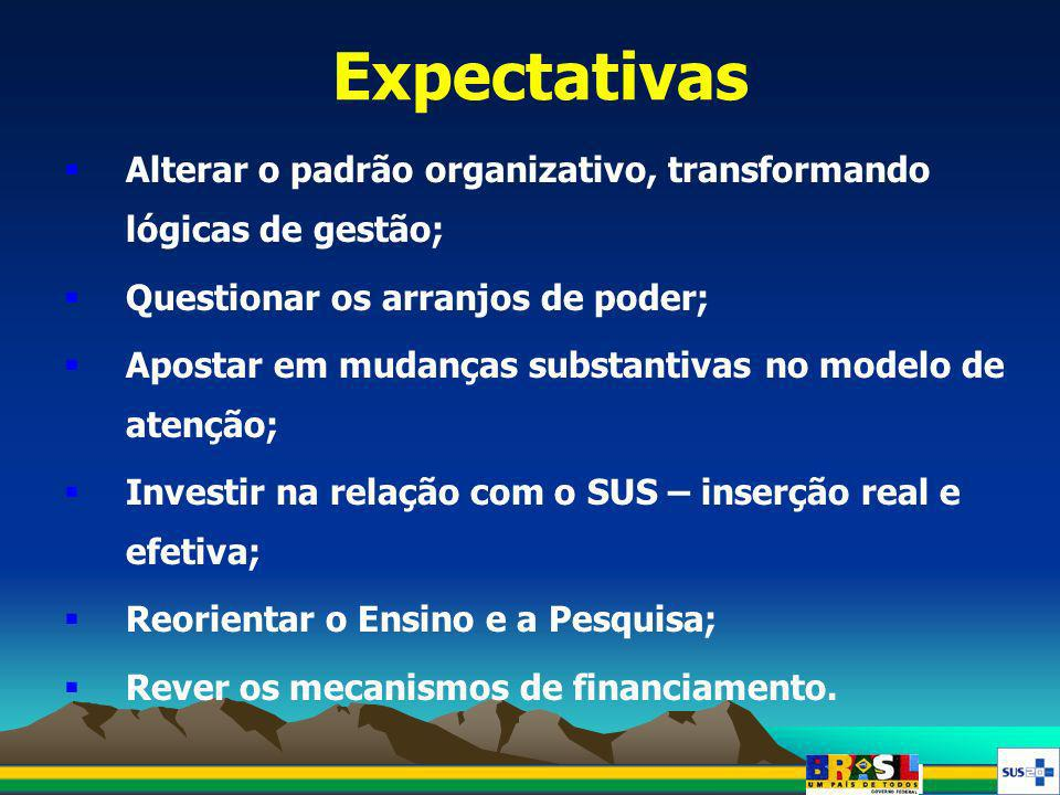 Expectativas Alterar o padrão organizativo, transformando lógicas de gestão; Questionar os arranjos de poder;