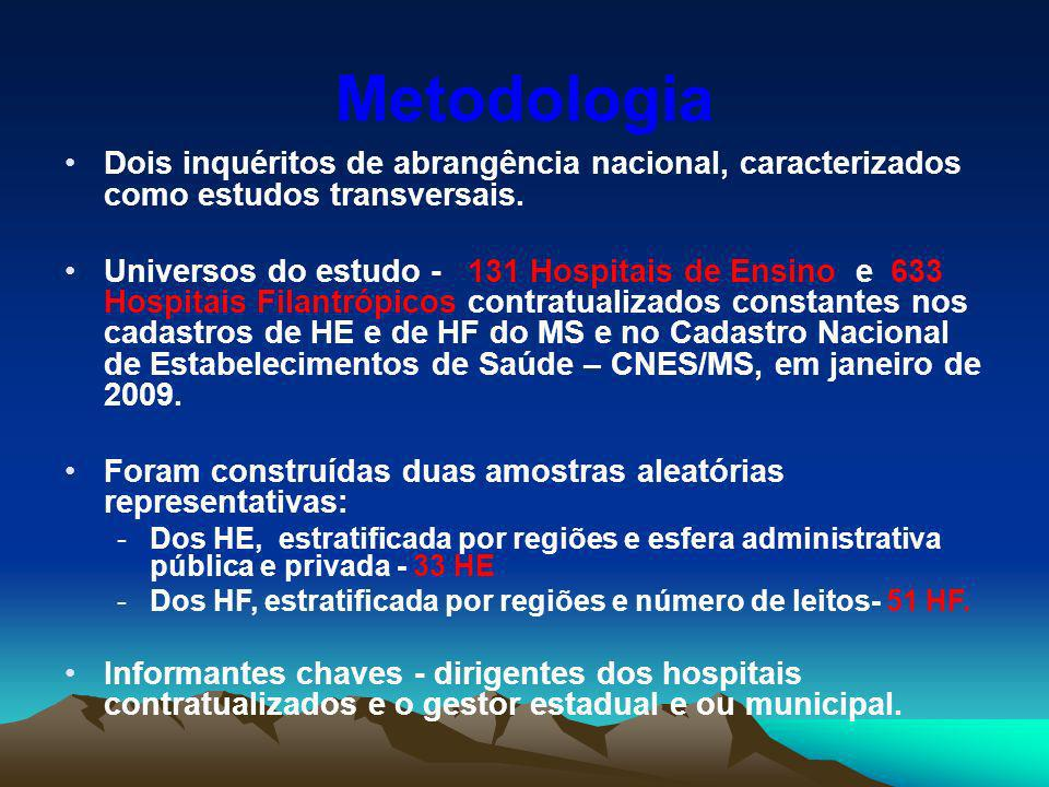 Metodologia Dois inquéritos de abrangência nacional, caracterizados como estudos transversais.