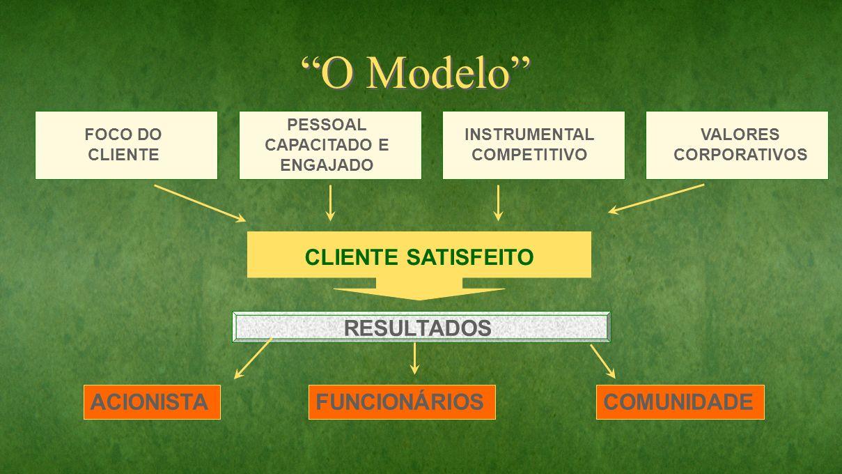 O Modelo CLIENTE SATISFEITO RESULTADOS ACIONISTA FUNCIONÁRIOS