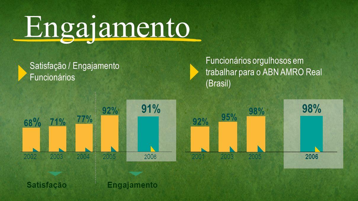 Engajamento Funcionários orgulhosos em trabalhar para o ABN AMRO Real (Brasil) Satisfação / Engajamento.