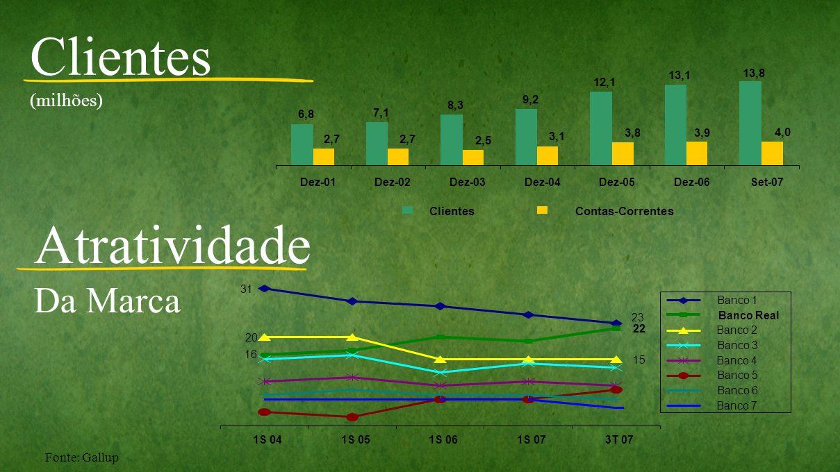 Clientes Atratividade Da Marca (milhões) Fonte: Gallup 6,8 7,1 8,3 9,2