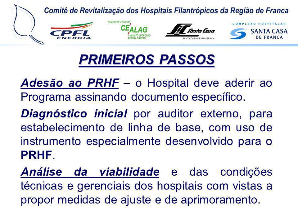 PRIMEIROS PASSOS Adesão ao PRHF – o Hospital deve aderir ao Programa assinando documento específico.