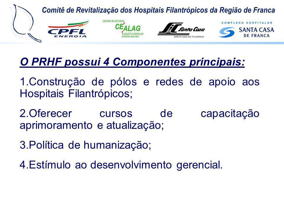 O PRHF possui 4 Componentes principais: