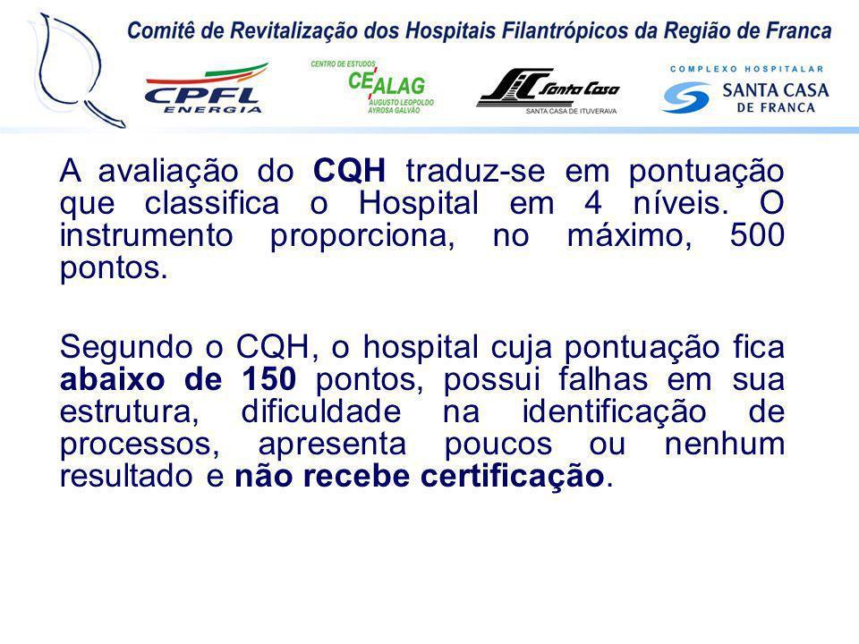 A avaliação do CQH traduz-se em pontuação que classifica o Hospital em 4 níveis. O instrumento proporciona, no máximo, 500 pontos.