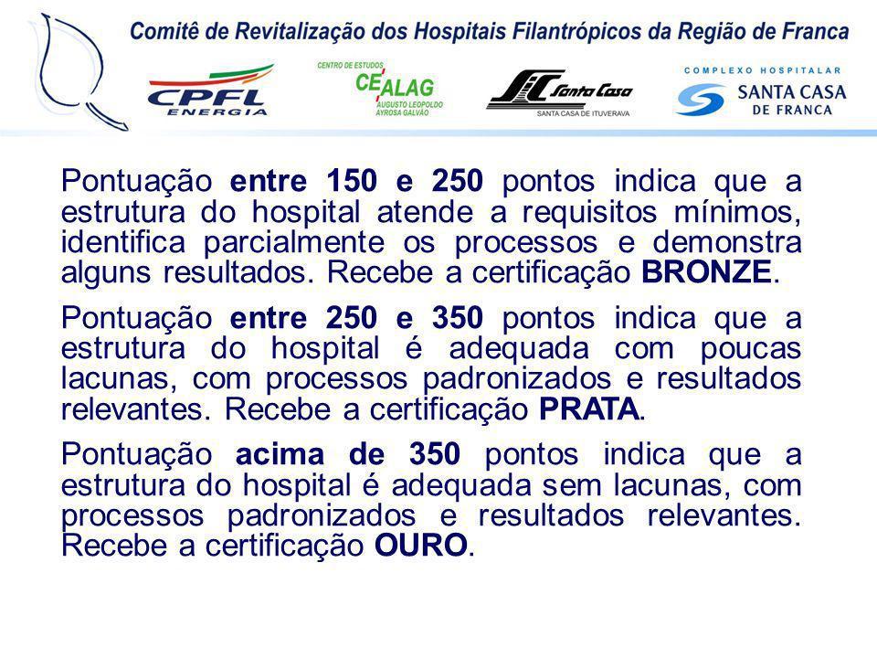 Pontuação entre 150 e 250 pontos indica que a estrutura do hospital atende a requisitos mínimos, identifica parcialmente os processos e demonstra alguns resultados. Recebe a certificação BRONZE.