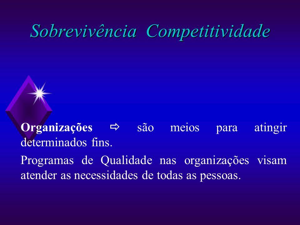 Sobrevivência Competitividade