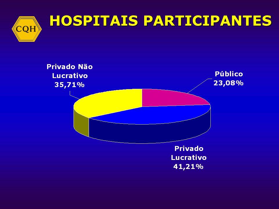 HOSPITAIS PARTICIPANTES