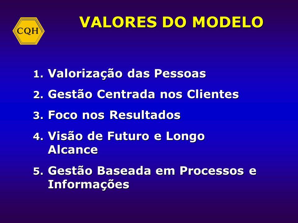 VALORES DO MODELO Valorização das Pessoas Gestão Centrada nos Clientes