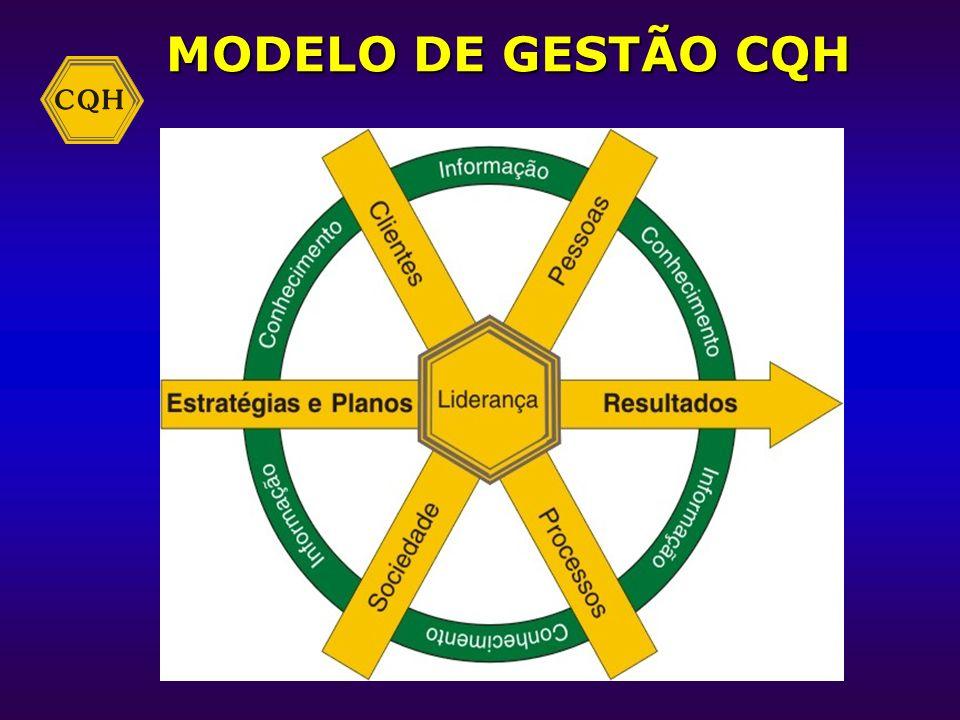 MODELO DE GESTÃO CQH