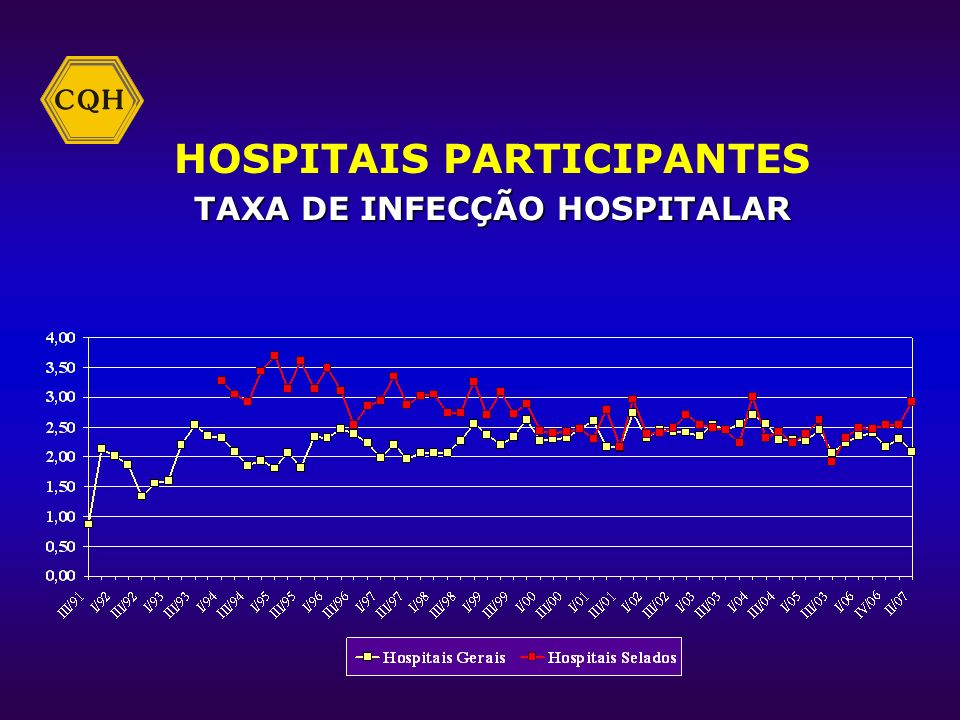 HOSPITAIS PARTICIPANTES TAXA DE INFECÇÃO HOSPITALAR