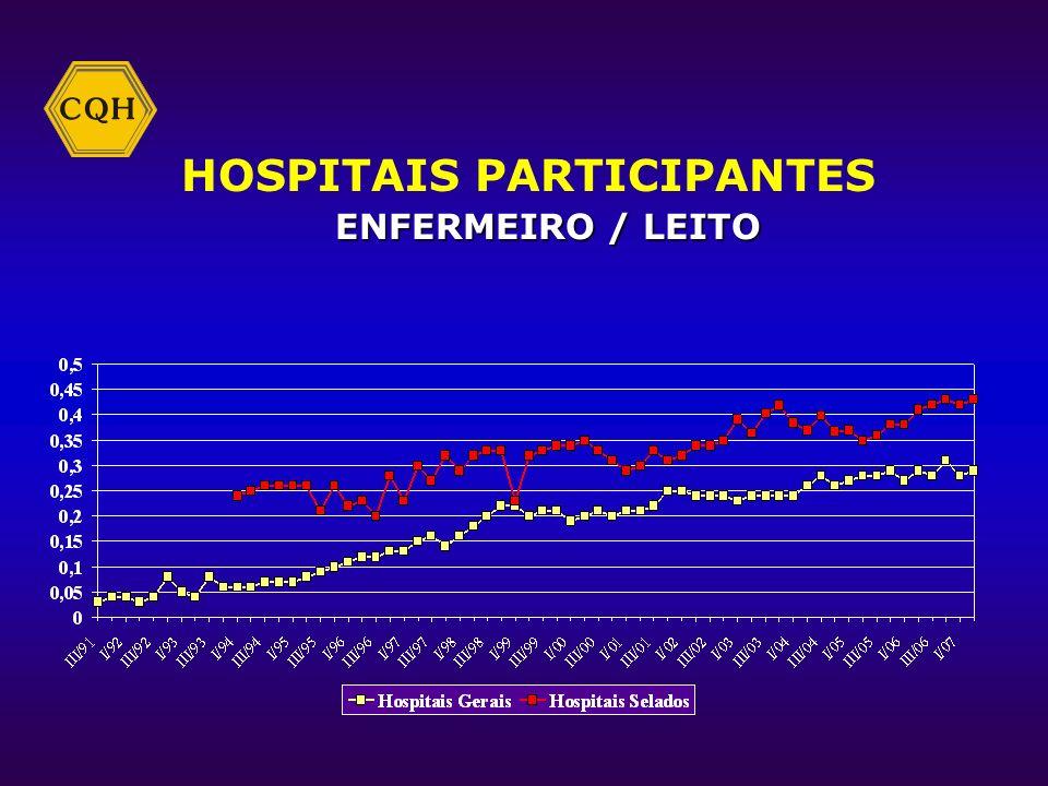 HOSPITAIS PARTICIPANTES ENFERMEIRO / LEITO