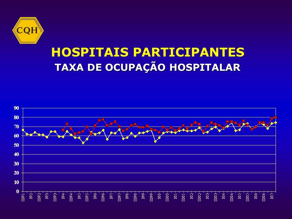 HOSPITAIS PARTICIPANTES TAXA DE OCUPAÇÃO HOSPITALAR