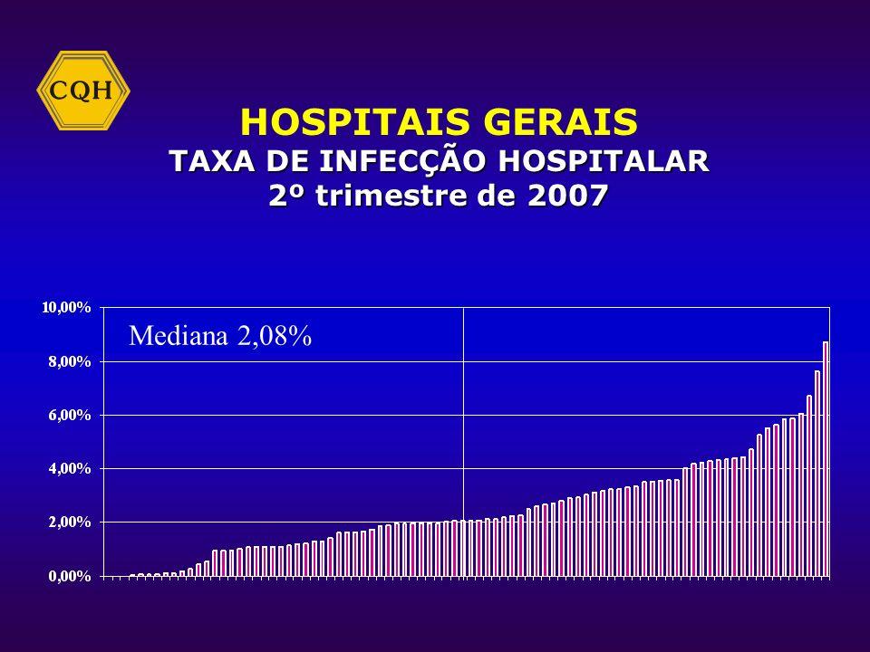 TAXA DE INFECÇÃO HOSPITALAR