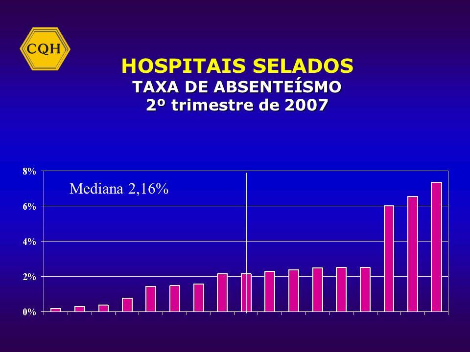 HOSPITAIS SELADOS TAXA DE ABSENTEÍSMO 2º trimestre de 2007