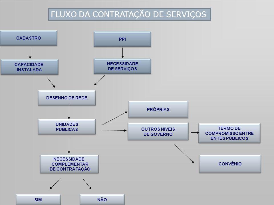 FLUXO DA CONTRATAÇÃO DE SERVIÇOS
