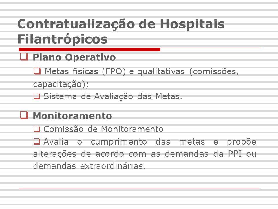 Contratualização de Hospitais Filantrópicos