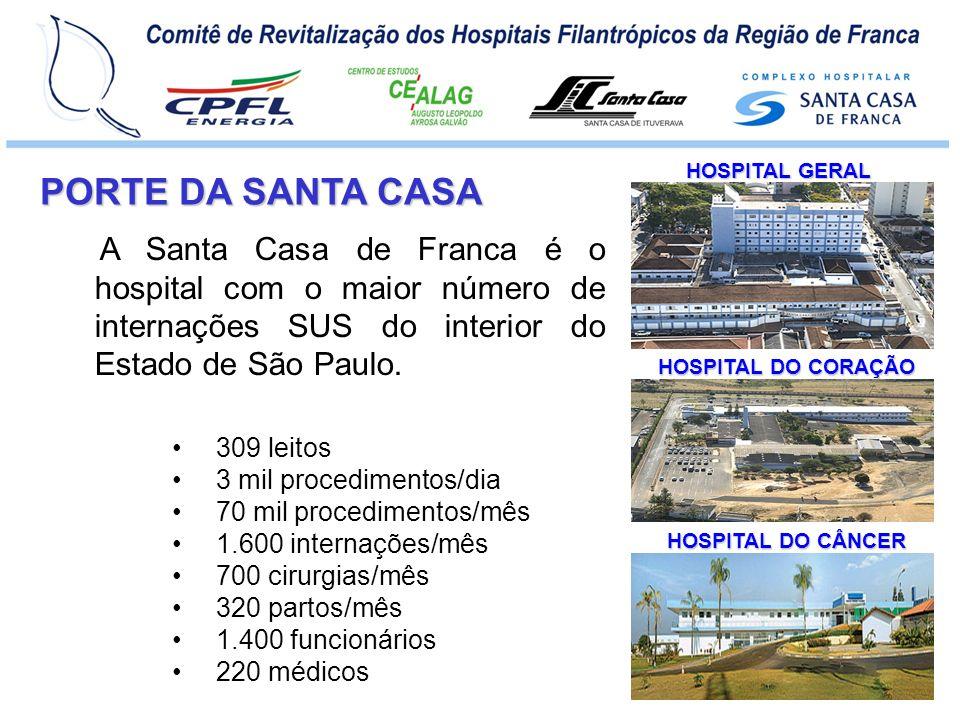 HOSPITAL GERAL PORTE DA SANTA CASA. A Santa Casa de Franca é o hospital com o maior número de internações SUS do interior do Estado de São Paulo.