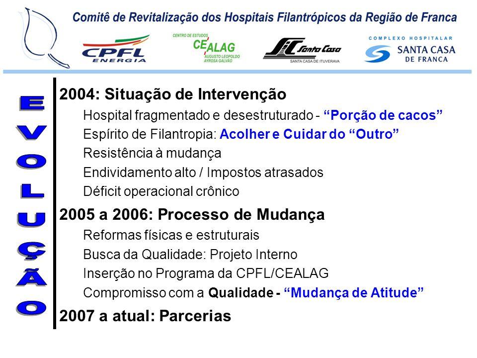 2004: Situação de Intervenção