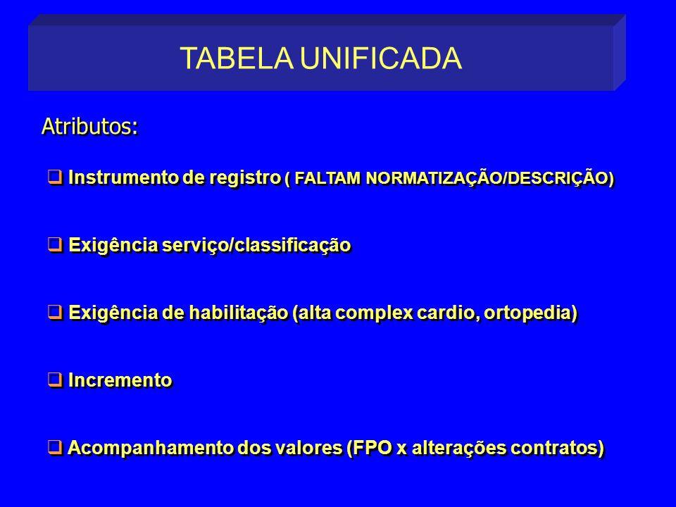 TABELA UNIFICADA Atributos:
