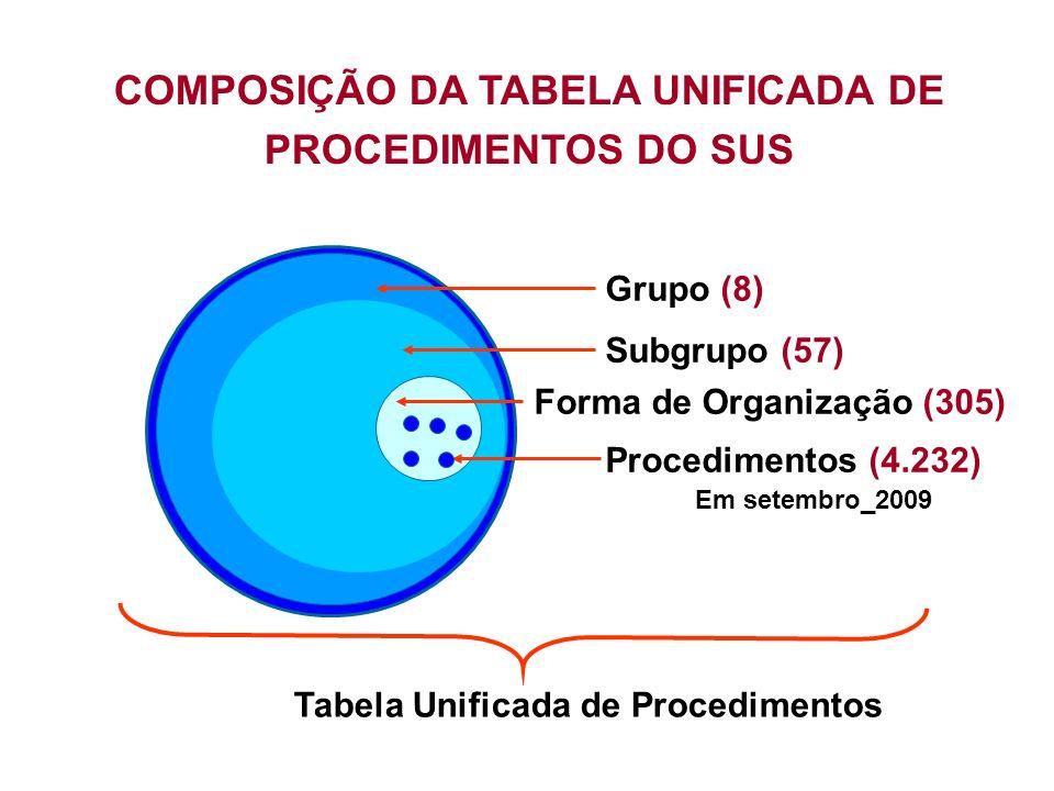COMPOSIÇÃO DA TABELA UNIFICADA DE PROCEDIMENTOS DO SUS