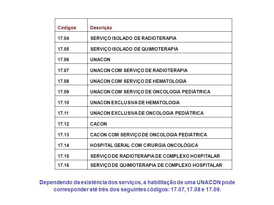 Códigos Descrição. 17.04. SERVIÇO ISOLADO DE RADIOTERAPIA. 17.05. SERVIÇO ISOLADO DE QUIMIOTERAPIA.