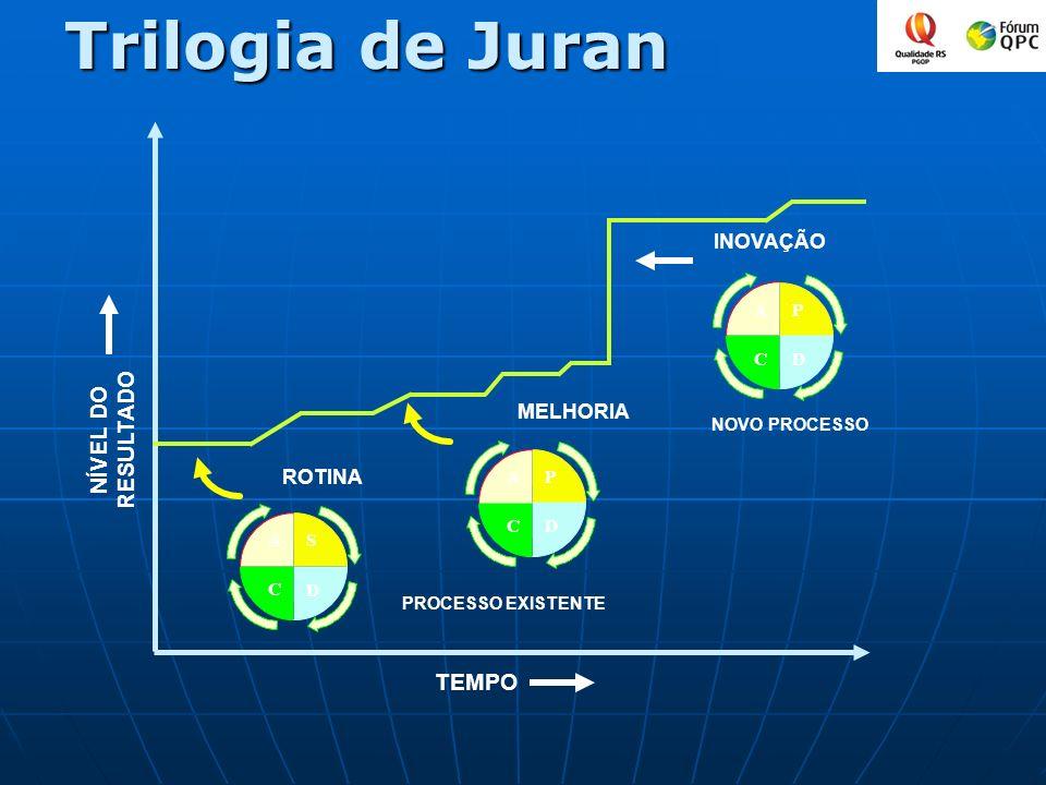 Trilogia de Juran NÍVEL DO RESULTADO TEMPO INOVAÇÃO MELHORIA ROTINA P