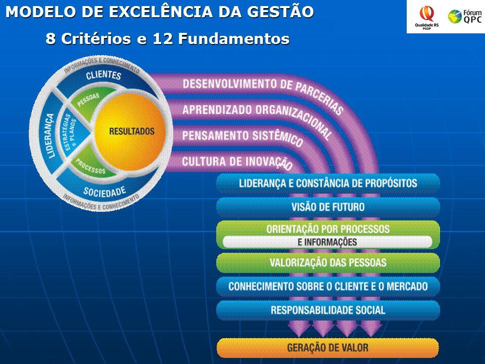 MODELO DE EXCELÊNCIA DA GESTÃO 8 Critérios e 12 Fundamentos