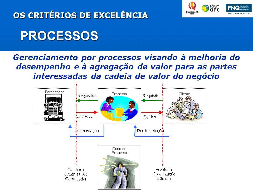 PROCESSOS OS CRITÉRIOS DE EXCELÊNCIA