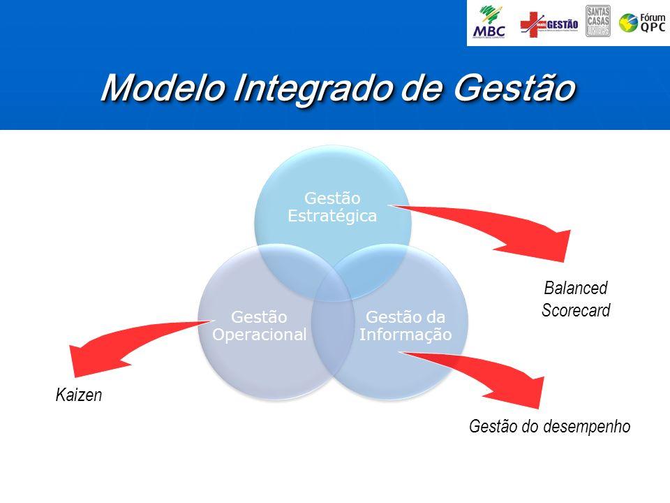 Modelo Integrado de Gestão
