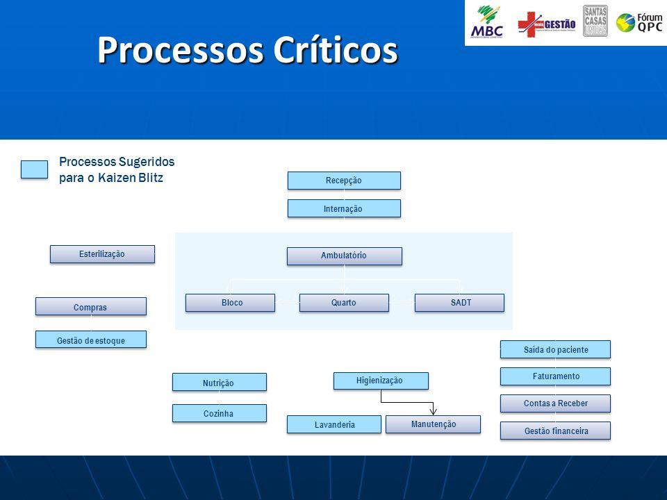 Processos Críticos Processos Sugeridos para o Kaizen Blitz Recepção