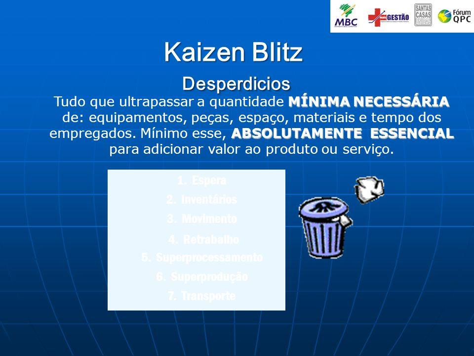 Kaizen Blitz Desperdicios