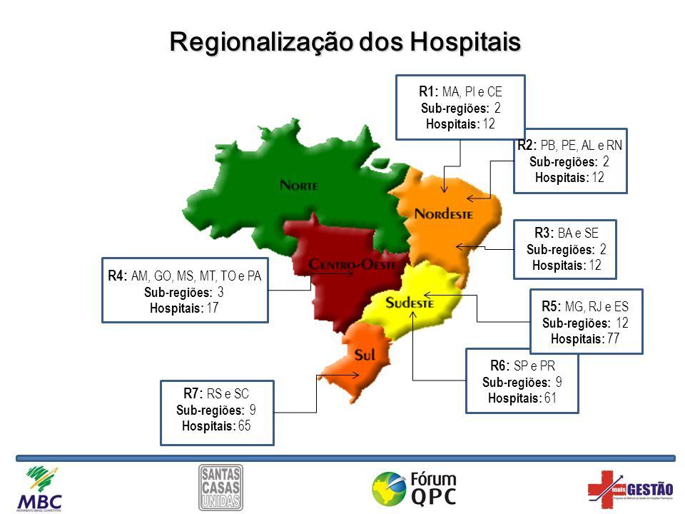 Regionalização dos Hospitais