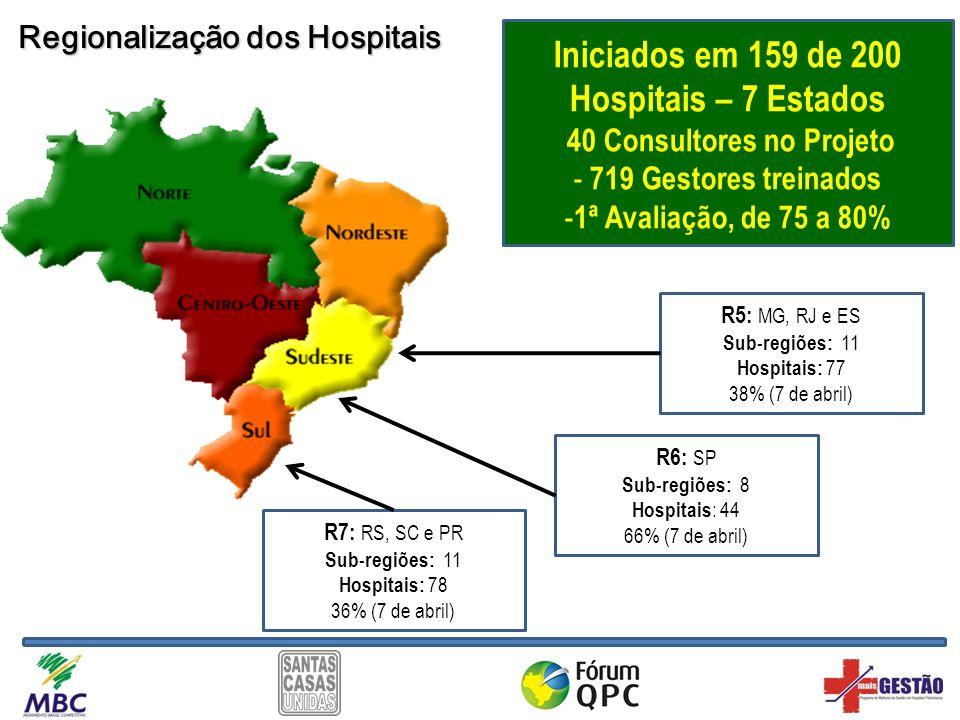 Iniciados em 159 de 200 Hospitais – 7 Estados