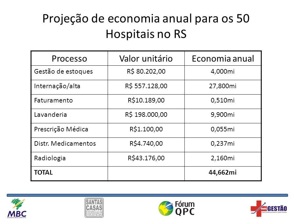 Projeção de economia anual para os 50 Hospitais no RS