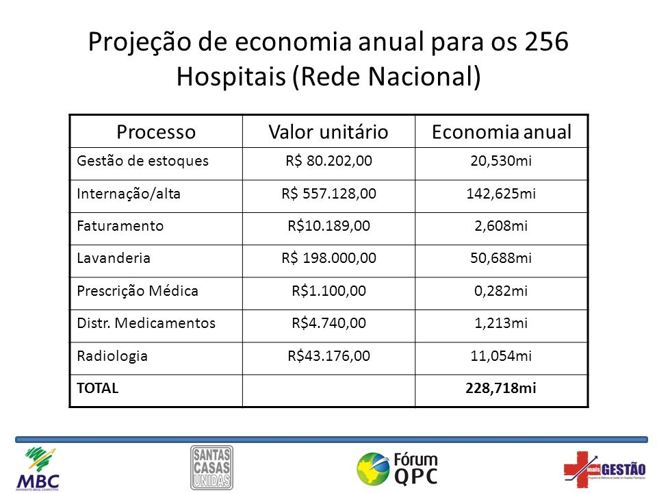 Projeção de economia anual para os 256 Hospitais (Rede Nacional)