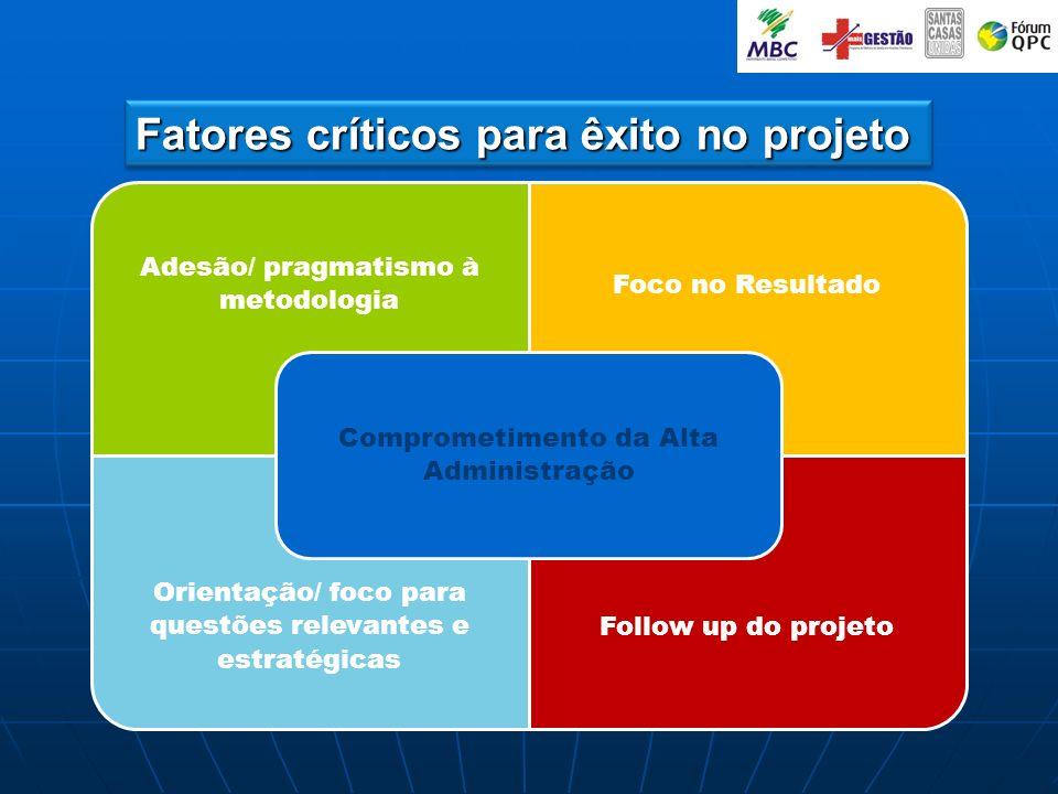 Fatores críticos para êxito no projeto