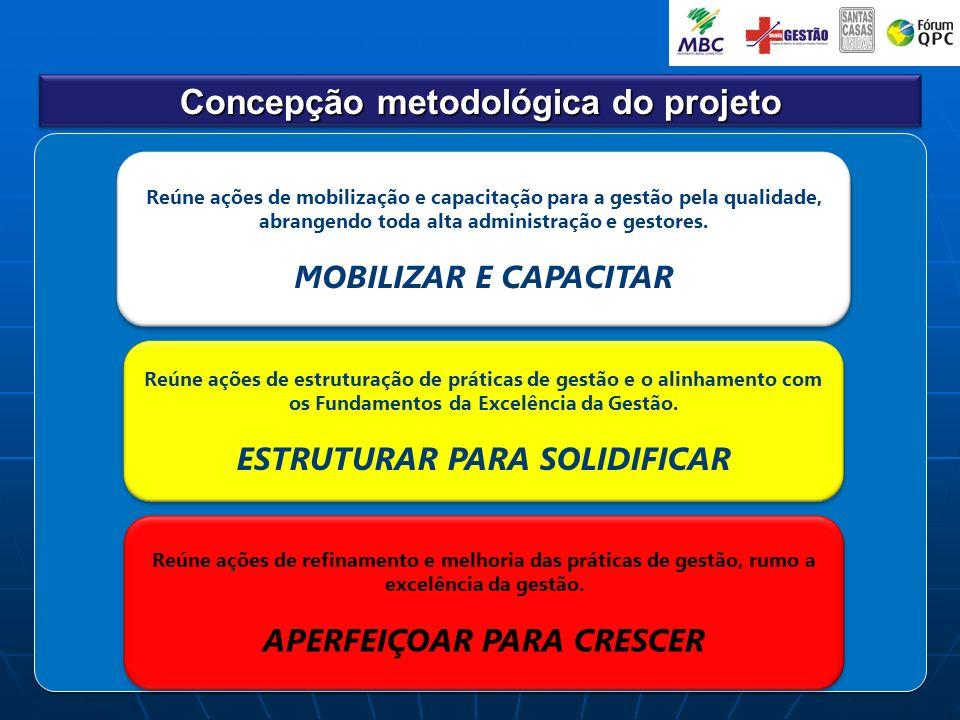 Concepção metodológica do projeto