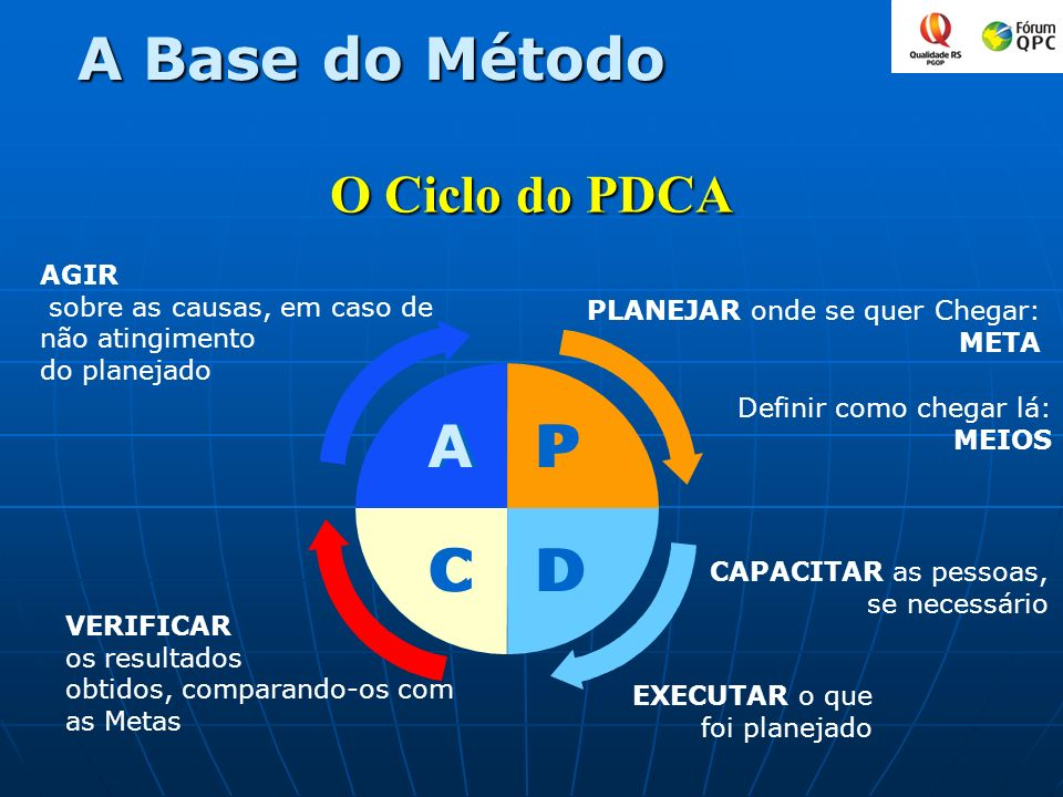 A Base do Método A P C D O Ciclo do PDCA