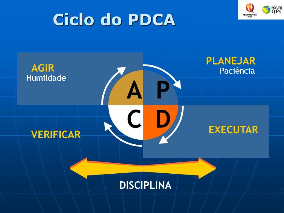 A P C D Ciclo do PDCA PLANEJAR AGIR EXECUTAR VERIFICAR DISCIPLINA