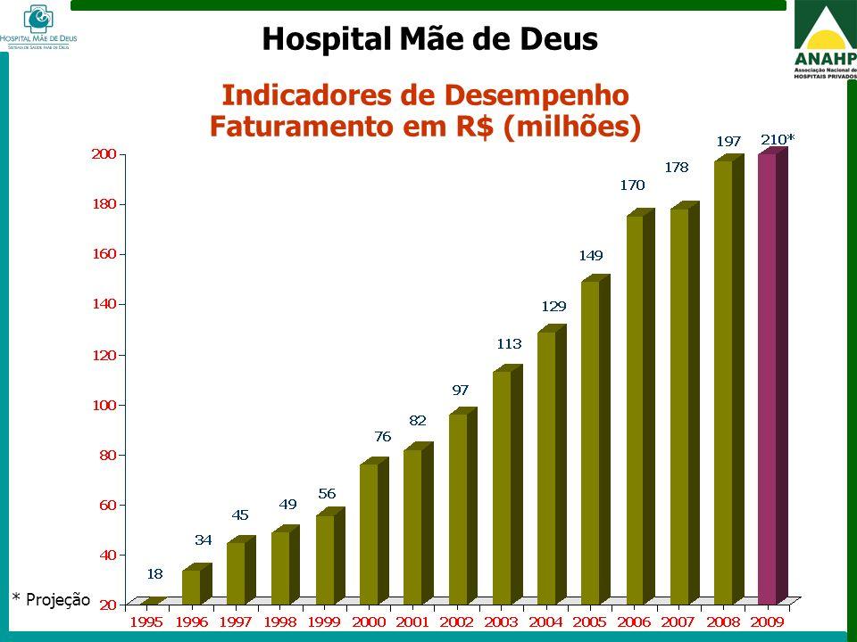 Indicadores de Desempenho Faturamento em R$ (milhões)