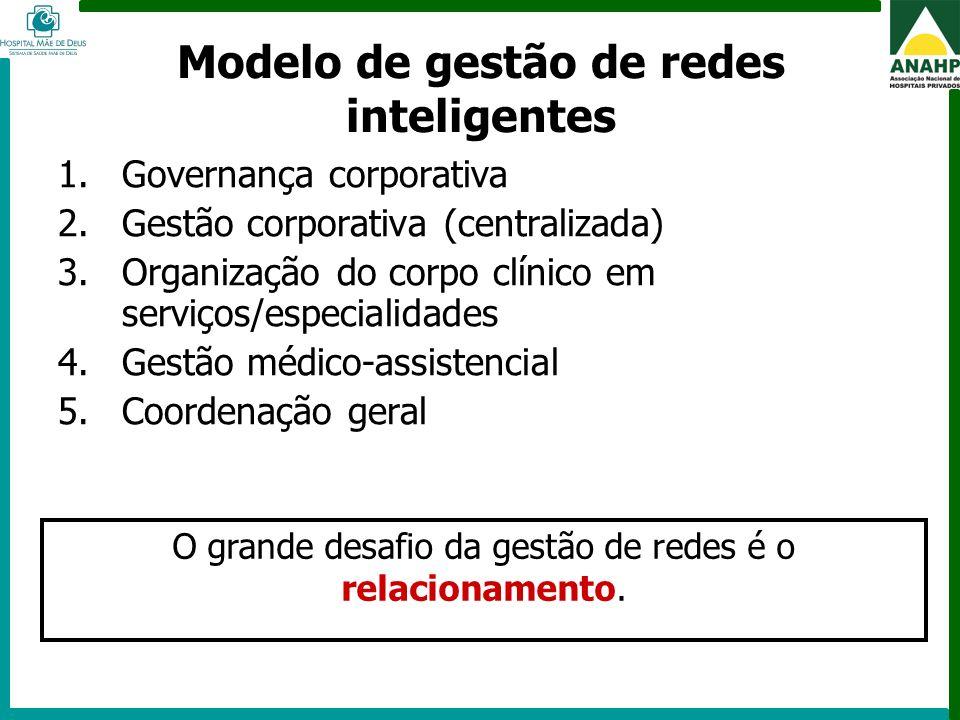 Modelo de gestão de redes inteligentes