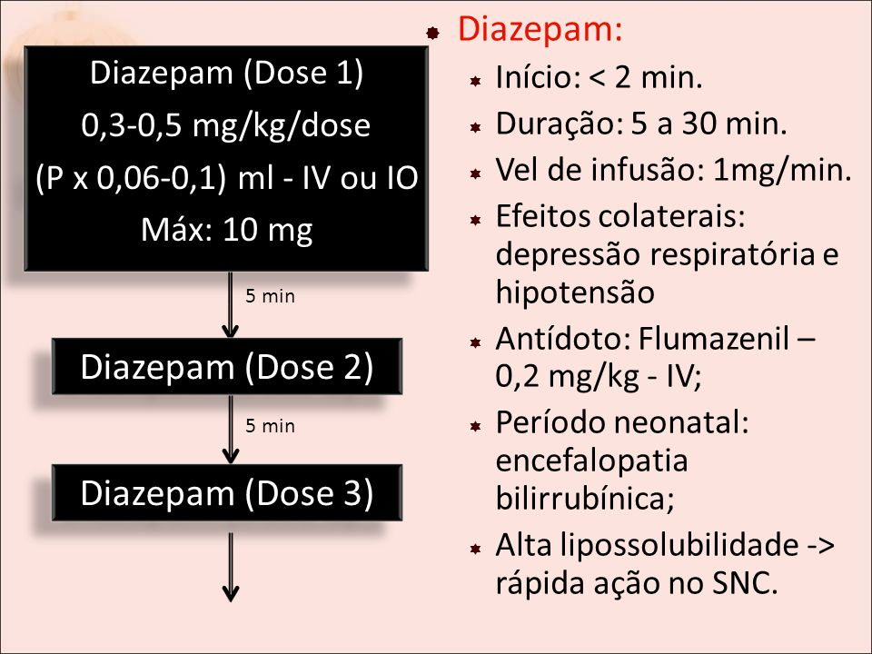 diazepam elimination time