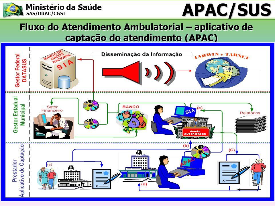 APAC/SUS Fluxo do Atendimento Ambulatorial – aplicativo de captação do atendimento (APAC)