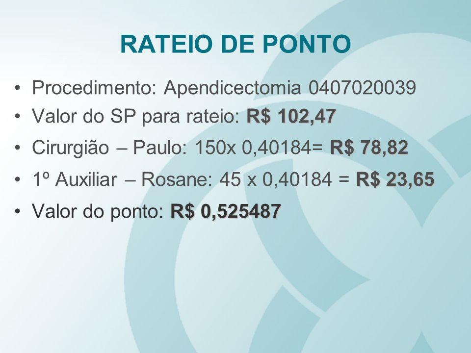 RATEIO DE PONTO Procedimento: Apendicectomia 0407020039