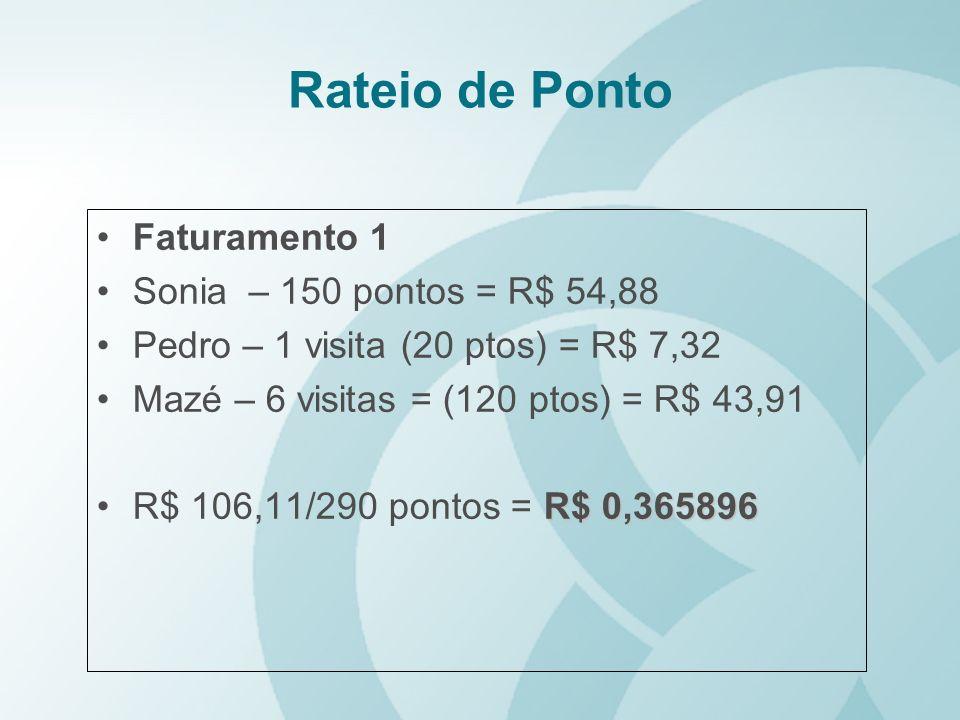 Rateio de Ponto Faturamento 1 Sonia – 150 pontos = R$ 54,88