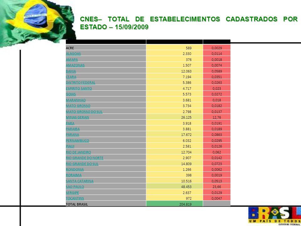 CNES– TOTAL DE ESTABELECIMENTOS CADASTRADOS POR ESTADO – 15/09/2009